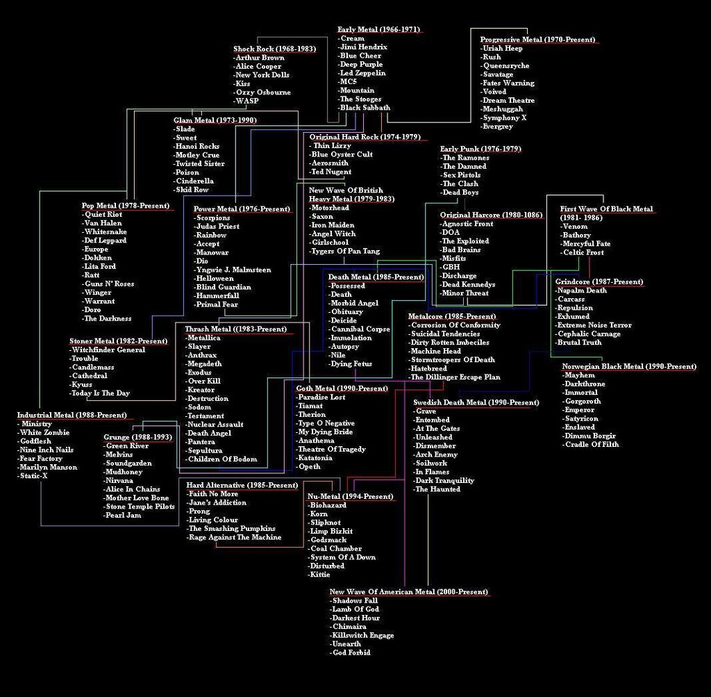 Genre: Heavy Metal History/Evolution Chart