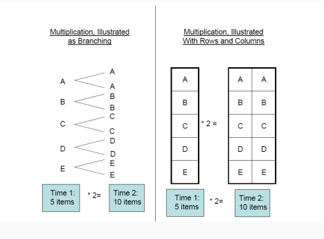 multiplication-branching2